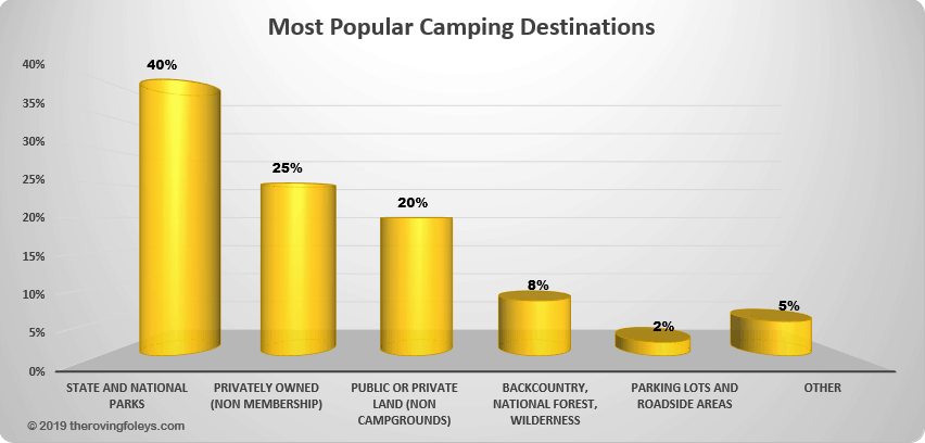 most popular camping places infographic