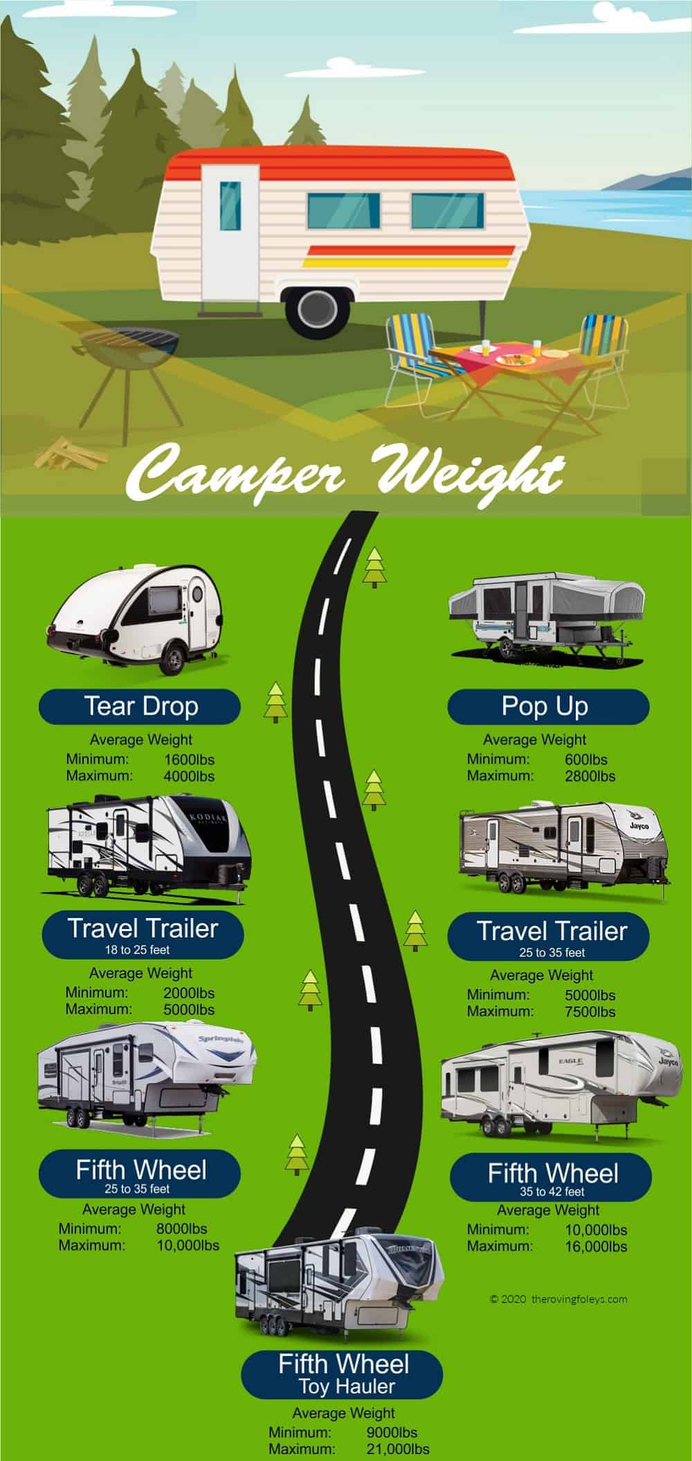 average camper weight infographic