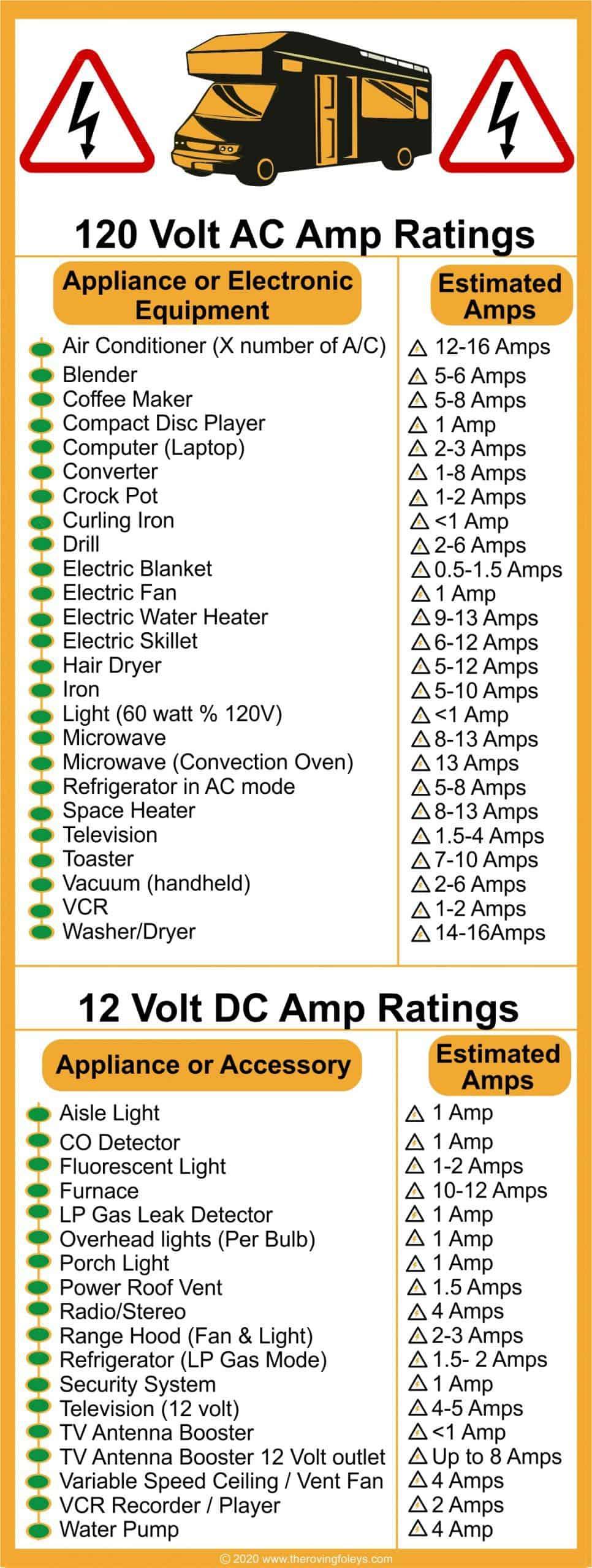 rv equipment voltages list