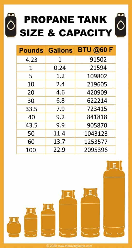 propane tank size and capacity chart